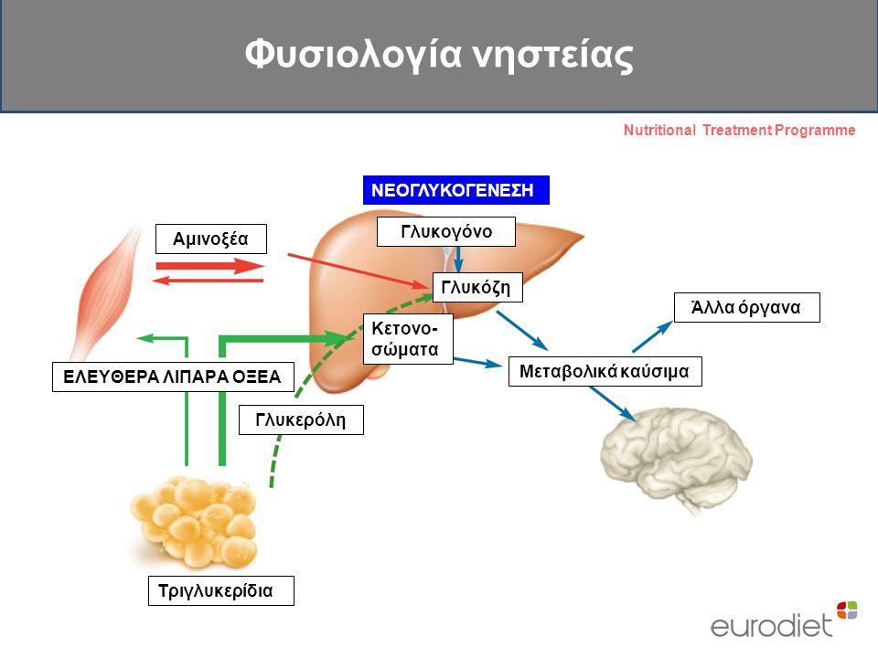 ΝΕΟΓΛΥΚΟΓΕΝΕΣΗ ΕΛΕΥΘΕΡΑ ΛΙΠΑΡΑ ΟΞΕΑ Αμινοξέα Γλυκερόλη Τριγλυκερίδια Κετονο- σώματα Γλυκόζη Μεταβολικά καύσιμα Άλλα όργανα Γλυκογόνο Φυσιολογία νηστεί