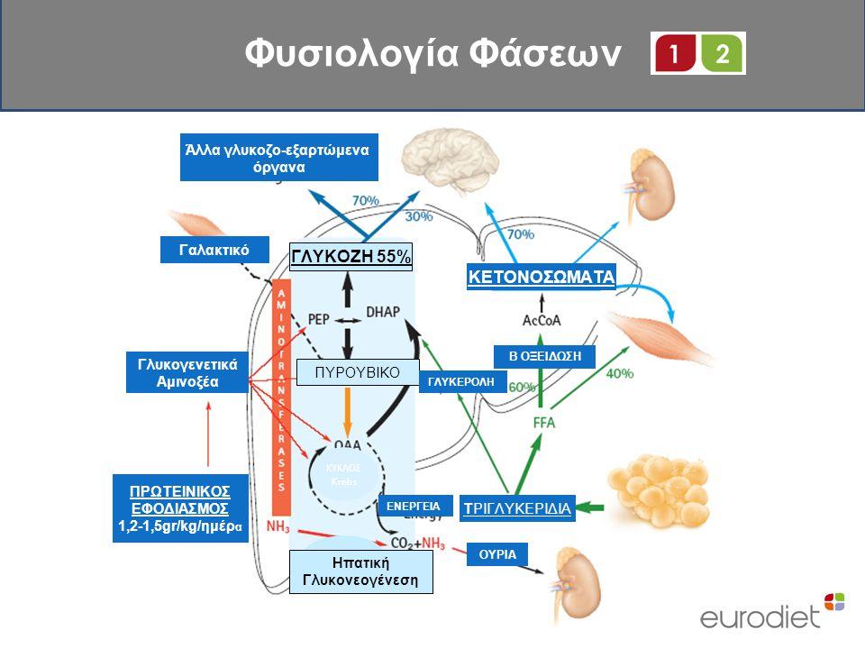 Άλλα γλυκοζο-εξαρτώμενα όργανα Γαλακτικό ΚΕΤΟΝΟΣΩΜΑΤΑ ΠΡΩΤΕΙΝΙΚΟΣ ΕΦΟΔΙΑΣΜΟΣ 1,2-1,5gr/kg/ημέρ α Γλυκογενετικά Αμινοξέα ΓΛΥΚΟΖΗ 55% Ηπατική Γλυκονεογέ