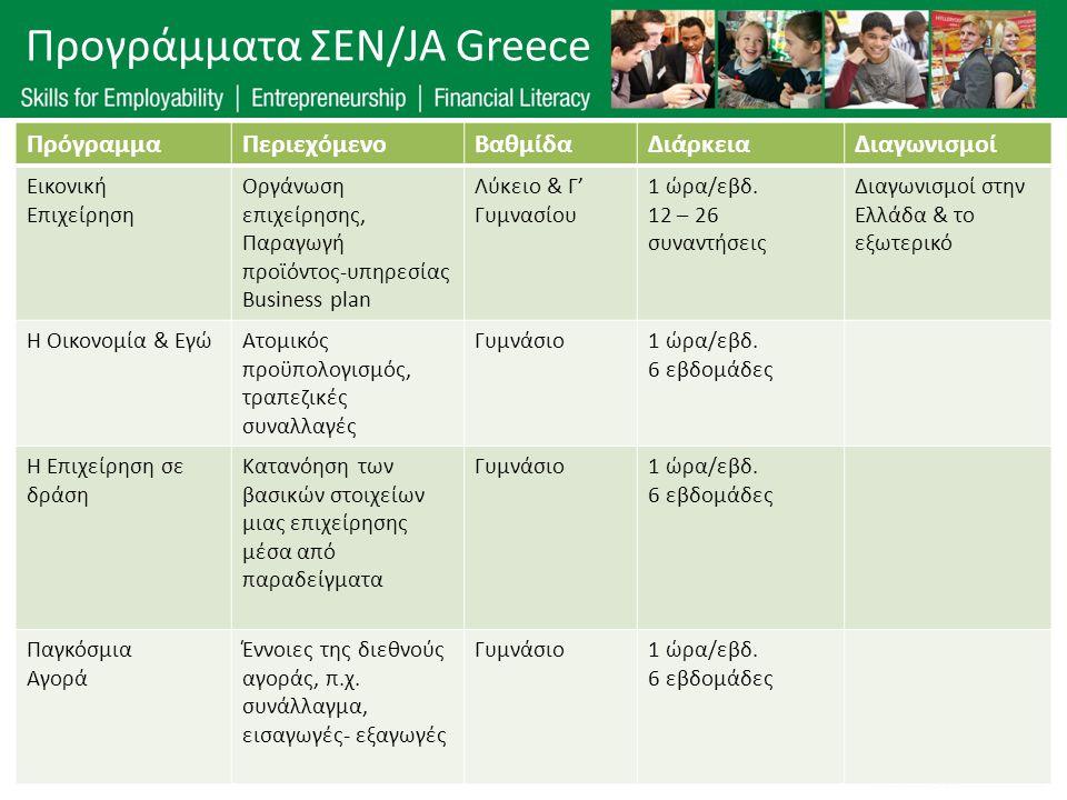 Προγράμματα ΣΕΝ/JA Greece ΠρόγραμμαΠεριεχόμενοΒαθμίδαΔιάρκειαΔιαγωνισμοί Εικονική Επιχείρηση Οργάνωση επιχείρησης, Παραγωγή προϊόντος-υπηρεσίας Busine
