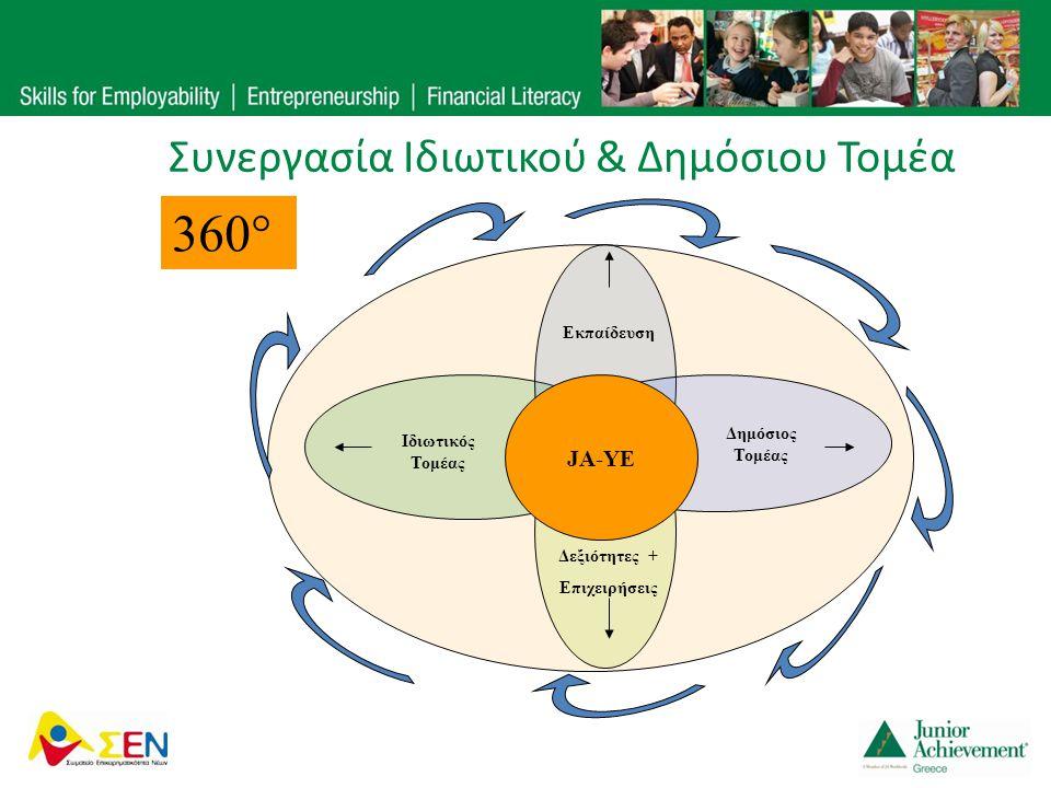 Συνεργασία Ιδιωτικού & Δημόσιου Τομέα JA-YE Εκπαίδευση Δεξιότητες + Επιχειρήσεις Ιδιωτικός Τομέας Δημόσιος Τομέας 360°