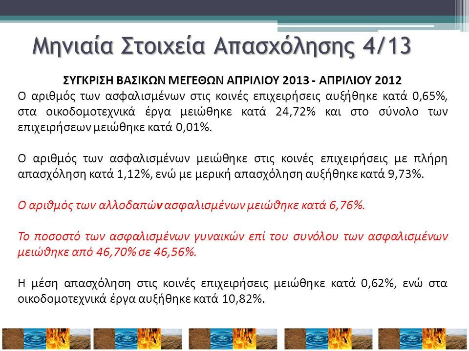 Μηνιαία Στοιχεία Απασχόλησης 4/13 ΣΥΓΚΡΙΣΗ ΒΑΣΙΚΩΝ ΜΕΓΕΘΩΝ ΑΠΡΙΛΙΟΥ 2013 - ΑΠΡΙΛΙΟΥ 2012 Ο αριθμός των ασφαλισμένων στις κοινές επιχειρήσεις αυξήθηκε