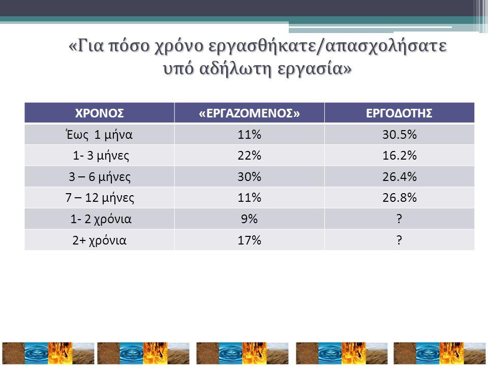 ΧΡΟΝΟΣ«ΕΡΓΑΖΟΜΕΝΟΣ»ΕΡΓΟΔΟΤΗΣ Έως 1 μήνα11%30.5% 1- 3 μήνες22%16.2% 3 – 6 μήνες30%26.4% 7 – 12 μήνες11%26.8% 1- 2 χρόνια9%? 2+ χρόνια17%? «Για πόσο χρό