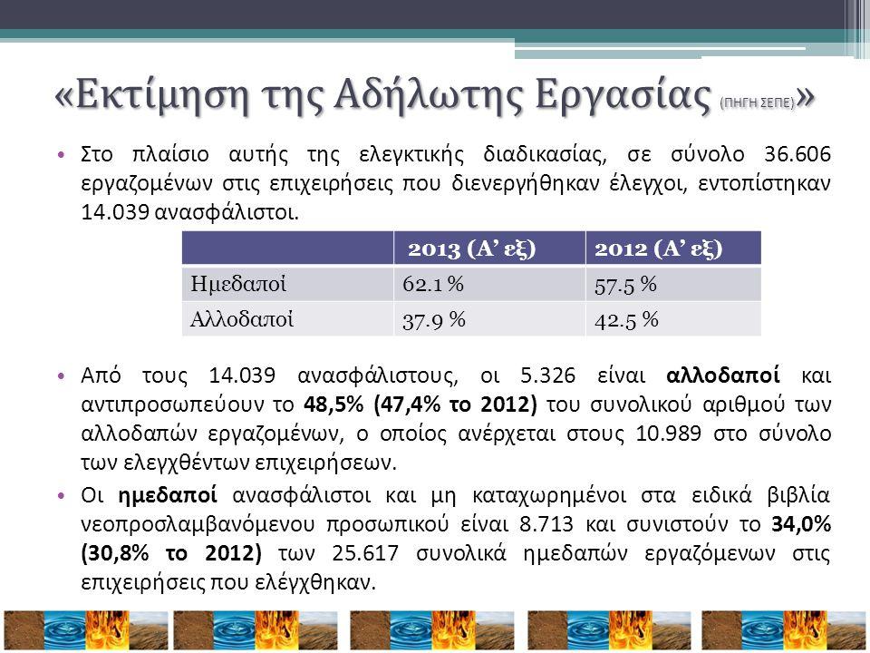 • Στο πλαίσιο αυτής της ελεγκτικής διαδικασίας, σε σύνολο 36.606 εργαζομένων στις επιχειρήσεις που διενεργήθηκαν έλεγχοι, εντοπίστηκαν 14.039 ανασφάλι
