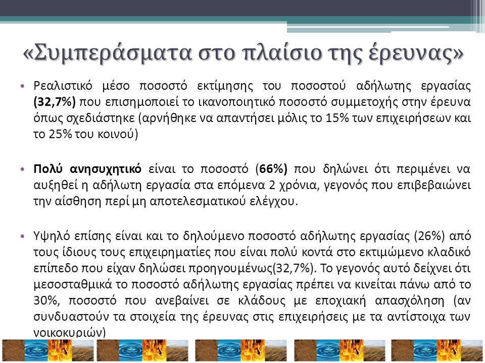 • Ρεαλιστικό μέσο ποσοστό εκτίμησης του ποσοστού αδήλωτης εργασίας (32,7%) που επισημοποιεί το ικανοποιητικό ποσοστό συμμετοχής στην έρευνα όπως σχεδιάστηκε (αρνήθηκε να απαντήσει μόλις το 15% των επιχειρήσεων και το 25% του κοινού) • Πολύ ανησυχητικό είναι το ποσοστό (66%) που δηλώνει ότι περιμένει να αυξηθεί η αδήλωτη εργασία στα επόμενα 2 χρόνια, γεγονός που επιβεβαιώνει την αίσθηση περί μη αποτελεσματικού ελέγχου.
