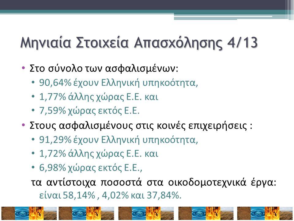 Μηνιαία Στοιχεία Απασχόλησης 4/13 • Στο σύνολο των ασφαλισμένων: • 90,64% έχουν Ελληνική υπηκοότητα, • 1,77% άλλης χώρας Ε.Ε. και • 7,59% χώρας εκτός