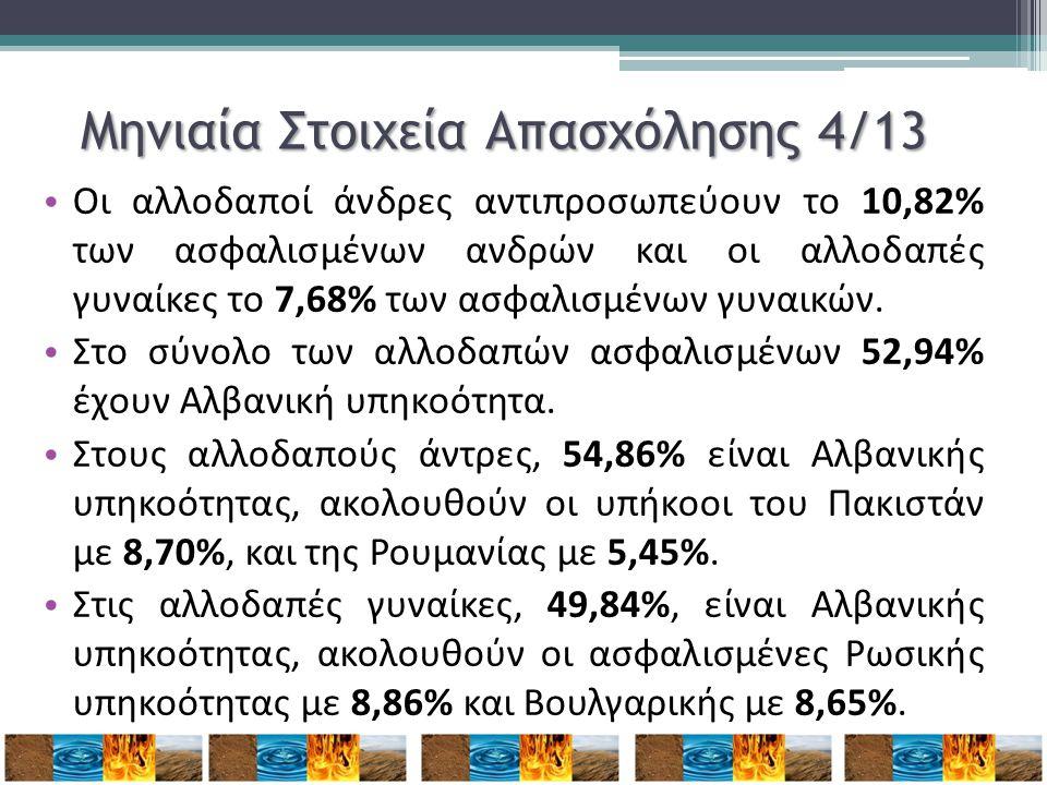 Μηνιαία Στοιχεία Απασχόλησης 4/13 • Οι αλλοδαποί άνδρες αντιπροσωπεύουν το 10,82% των ασφαλισμένων ανδρών και οι αλλοδαπές γυναίκες το 7,68% των ασφαλ