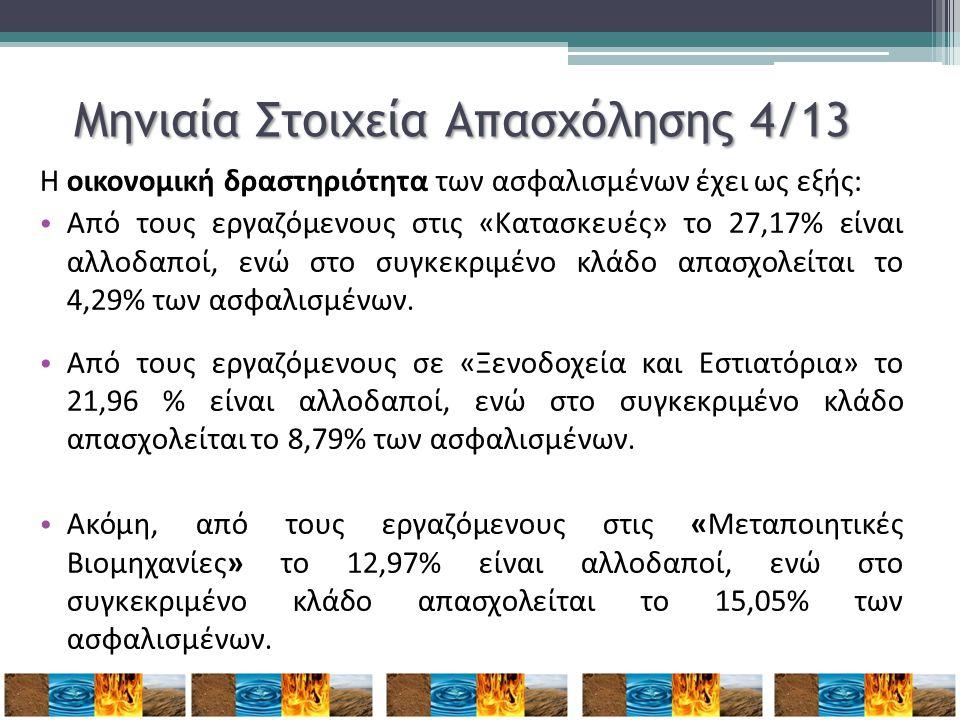 Μηνιαία Στοιχεία Απασχόλησης 4/13 Η οικονομική δραστηριότητα των ασφαλισμένων έχει ως εξής: • Από τους εργαζόμενους στις «Κατασκευές» το 27,17% είναι