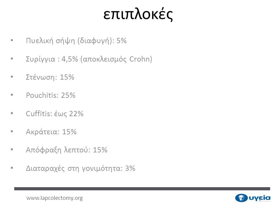 επιπλοκές • Πυελική σήψη (διαφυγή): 5% • Συρίγγια : 4,5% (αποκλεισμός Crohn) • Στένωση: 15% • Pouchitis: 25% • Cuffitis: έως 22% • Ακράτεια: 15% • Από