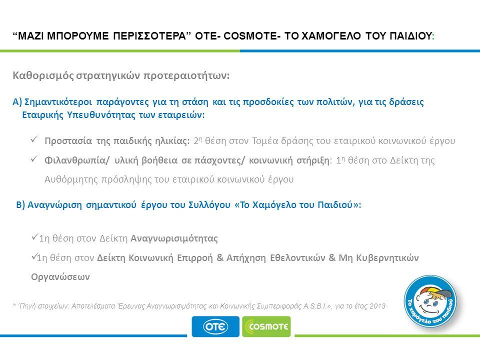 CORPORATE RESPONSIBILITY PROGRAMME * ΄Πηγή στοιχείων: Αποτελέσματα Έρευνας Αναγνωρισιμότητας και Κοινωνικής Συμπεριφοράς A.S.B.I.», για το έτος 2013  Προστασία της παιδικής ηλικίας: 2 η θέση στον Τομέα δράσης του εταιρικού κοινωνικού έργου  Φιλανθρωπία/ υλική βοήθεια σε πάσχοντες/ κοινωνική στήριξη: 1 η θέση στο Δείκτη της Αυθόρμητης πρόσληψης του εταιρικού κοινωνικού έργου A) Σημαντικότεροι παράγοντες για τη στάση και τις προσδοκίες των πολιτών, για τις δράσεις Εταιρικής Υπευθυνότητας των εταιρειών: ΜΑΖΙ ΜΠΟΡΟΥΜΕ ΠΕΡΙΣΣΟΤΕΡΑ ΟΤΕ- COSMOTE- ΤΟ ΧΑΜΟΓΕΛΟ ΤΟΥ ΠΑΙΔΙΟΥ: B) Αναγνώριση σημαντικού έργου του Συλλόγου «Το Χαμόγελο του Παιδιού»:  1η θέση στον Δείκτη Αναγνωρισιμότητας  1η θέση στον Δείκτη Κοινωνική Επιρροή & Απήχηση Εθελοντικών & Μη Κυβερνητικών Οργανώσεων Καθορισμός στρατηγικών προτεραιοτήτων: