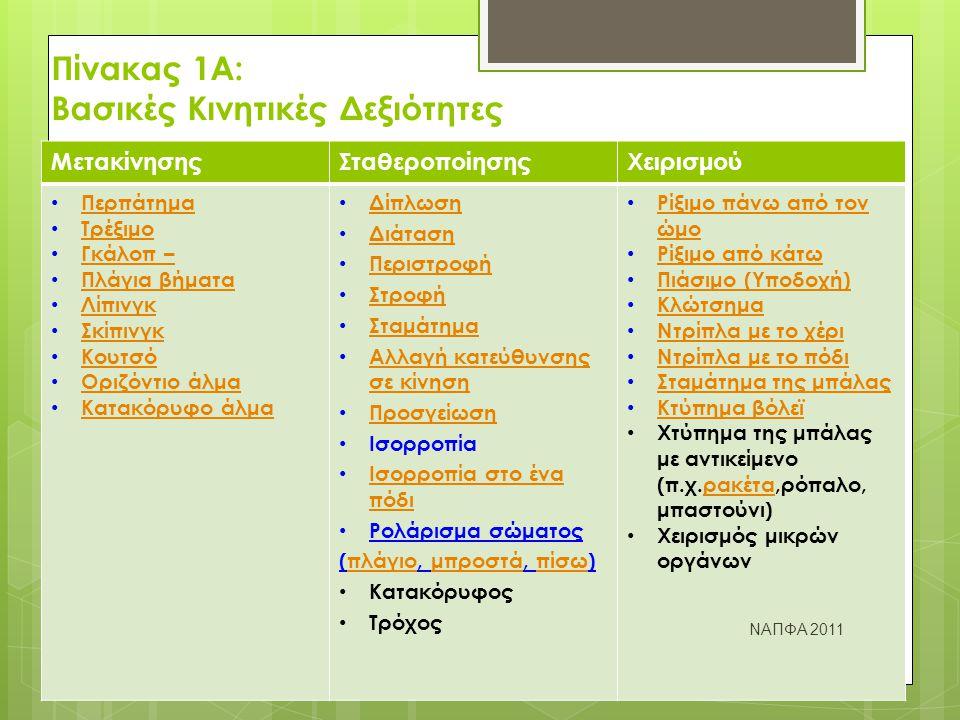 Δίπλωση, Διάταση, Στροφή, Περιστροφή ΝΑΠΦΑ 2011 http://fitnessinfo.gr/fitnessgeneralinfo/fitness training/stretching/4/dgast/index.html Δίπλωση http://www.shape.gr/imagecache/w_200 _1201.jpg Διάταση Περιστροφή Στροφή (Βίντεο) http://www.youtube.com/watch?v=wvr0B2tbdGM π.χ.