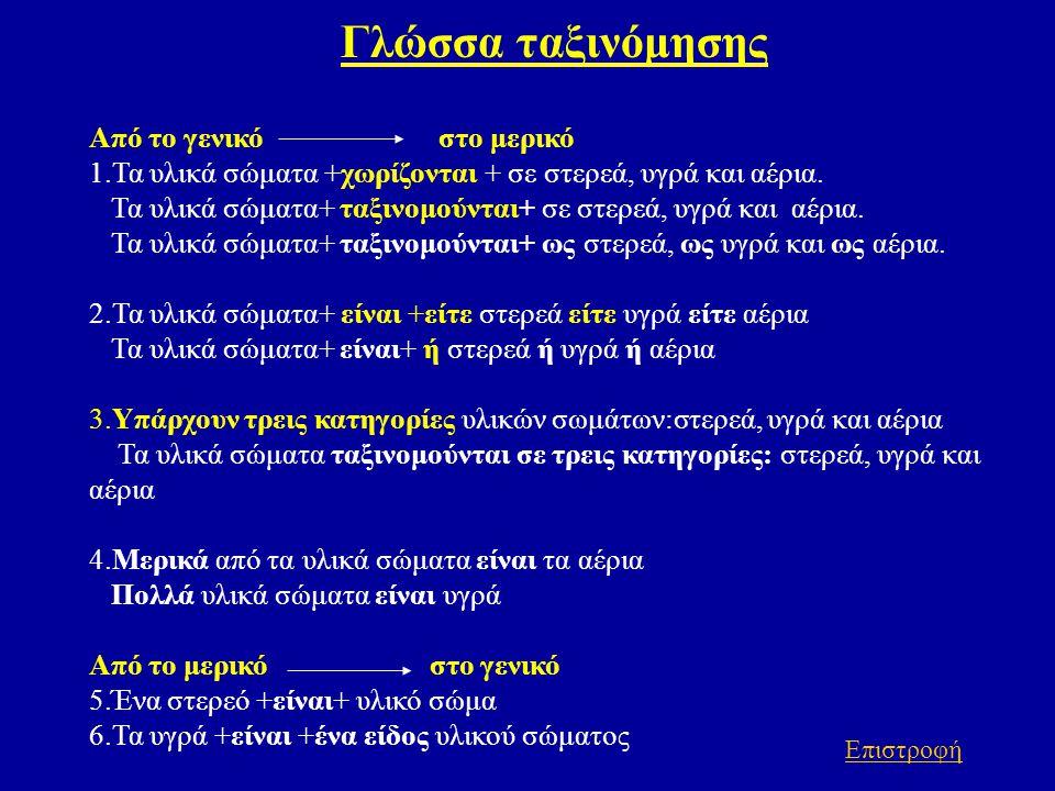 Γλώσσα ταξινόμησης Από το γενικό στο μερικό 1.Τα υλικά σώματα +χωρίζονται + σε στερεά, υγρά και αέρια. Τα υλικά σώματα+ ταξινομούνται+ σε στερεά, υγρά