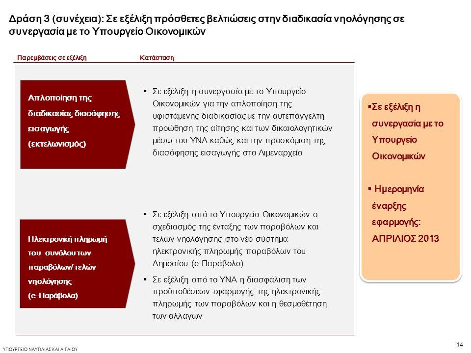 14 ΥΠΟΥΡΓΕΙΟ ΝΑΥΤΙΛΙΑΣ ΚΑΙ ΑΙΓΑΙΟΥ Δράση 3 (συνέχεια): Σε εξέλιξη πρόσθετες βελτιώσεις στην διαδικασία νηολόγησης σε συνεργασία με το Υπουργείο Οικονομικών  Σε εξέλιξη η συνεργασία με το Υπουργείο Οικονομικών για την απλοποίηση της υφιστάμενης διαδικασίας με την αυτεπάγγελτη προώθηση της αίτησης και των δικαιολογητικών μέσω του ΥΝΑ καθώς και την προσκόμιση της διασάφησης εισαγωγής στα Λιμεναρχεία Παρεμβάσεις σε εξέλιξη Απλοποίηση της διαδικασίας διασάφησης εισαγωγής (εκτελωνισμός) Ηλεκτρονική πληρωμή του συνόλου των παραβόλων/ τελών νηολόγησης (e-Παράβολα)  Σε εξέλιξη από το Υπουργείο Οικονομικών ο σχεδιασμός της ένταξης των παραβόλων και τελών νηολόγησης στο νέο σύστημα ηλεκτρονικής πληρωμής παραβόλων του Δημοσίου (e-Παράβολα)  Σε εξέλιξη από το ΥΝΑ η διασφάλιση των προϋποθέσεων εφαρμογής της ηλεκτρονικής πληρωμής των παραβόλων και η θεσμοθέτηση των αλλαγών Κατάσταση  Σε εξέλιξη η συνεργασία με το Υπουργείο Οικονομικών  Ημερομηνία έναρξης εφαρμογής: ΑΠΡΙΛΙΟΣ 2013  Σε εξέλιξη η συνεργασία με το Υπουργείο Οικονομικών  Ημερομηνία έναρξης εφαρμογής: ΑΠΡΙΛΙΟΣ 2013