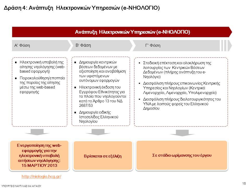 15 ΥΠΟΥΡΓΕΙΟ ΝΑΥΤΙΛΙΑΣ ΚΑΙ ΑΙΓΑΙΟΥ Δράση 4: Ανάπτυξη Ηλεκτρονικών Υπηρεσιών (e-ΝΗΟΛΟΓΙΟ)  Ηλεκτρονική υποβολή της αίτησης νηολόγησης (web- based εφαρμογή)  Παρακολούθηση/εποπτεία της πορείας της αίτησης μέσω της web-based εφαρμογής Β ' Φάση Γ' ΦάσηΑ' Φάση Ανάπτυξη Ηλεκτρονικών Υπηρεσιών (e-ΝΗΟΛΟΓΙΟ)  Δημιουργία κεντρικών βάσεων δεδομένων με αξιοποίηση και αναβάθμιση των υφιστάμενων αυτόνομων εφαρμογών  Ηλεκτρονική έκδοση του Εγγράφου Εθνικότητας για τα πλοία που νηολογούνται κατά το Άρθρο 13 του ΝΔ 2687/53  Δημιουργία ειδικής Ιστοσελίδας Ελληνικού Νηολογίου  Σταδιακή επέκταση και ολοκλήρωση της λειτουργίας των Κεντρικών Βάσεων Δεδομένων (πλήρης ανάπτυξη του e- Νηολόγιο)  Διασφάλιση πλήρους επικοινωνίας Κεντρικής Υπηρεσίας και Νηολογίων (Κεντρικά Λιμεναρχεία, Λιμεναρχεία, Υπολιμεναρχεία)  Διασφάλιση πλήρους διαλειτουργικότητας του ΥΝΑ με λοιπούς φορείς του Ελληνικού Δημοσίου Ενεργοποίηση της web- εφαρμογής για την ηλεκτρονική υποβολή αιτήσεων νηολόγησης: 15 ΜΑΡΤΙΟΥ 2013 Ενεργοποίηση της web- εφαρμογής για την ηλεκτρονική υποβολή αιτήσεων νηολόγησης: 15 ΜΑΡΤΙΟΥ 2013 Βρίσκεται σε εξέλιξη Σε στάδιο ωρίμανσης του έργου http://niologio.hcg.gr/
