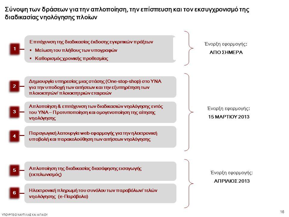 16 ΥΠΟΥΡΓΕΙΟ ΝΑΥΤΙΛΙΑΣ ΚΑΙ ΑΙΓΑΙΟΥ Έναρξη εφαρμογής: 15 ΜΑΡΤΙΟΥ 2013 Σύνοψη των δράσεων για την απλοποίηση, την επίσπευση και τον εκσυγχρονισμό της διαδικασίας νηολόγησης πλοίων Έναρξη εφαρμογής: ΑΠΟ ΣΗΜΕΡΑ Επιτάχυνση της διαδικασίας έκδοσης εγκριτικών πράξεων  Μείωση του πλήθους των υπογραφών  Καθορισμός χρονικής προθεσμίας 1 1 Απλοποίηση της διαδικασίας διασάφησης εισαγωγής (εκτελωνισμός) Ηλεκτρονική πληρωμή του συνόλου των παραβόλων/ τελών νηολόγησης (e-Παράβολα) 5 5 6 6 Έναρξη εφαρμογής: ΑΠΡΙΛΙΟΣ 2013 Δημιουργία υπηρεσίας μιας στάσης (One-stop-shop) στο ΥΝΑ για την υποδοχή των αιτήσεων και την εξυπηρέτηση των πλοιοκτητών/ πλοιοκτητριών εταιρειών 2 2 Απλοποίηση & επιτάχυνση των διαδικασιών νηολόγησης εντός του ΥΝΑ – Προτυποποίηση και ομογενοποίηση της αίτησης νηολόγησης 3 3 Παραγωγική λειτουργία web-εφαρμογής για την ηλεκτρονική υποβολή και παρακολούθηση των αιτήσεων νηολόγησης 4 4