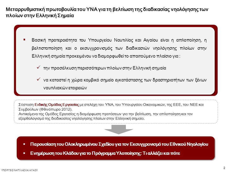 2 Μεταρρυθμιστική πρωτοβουλία του ΥΝΑ για τη βελτίωση της διαδικασίας νηολόγησης των πλοίων στην Ελληνική Σημαία  Βασική προτεραιότητα του Υπουργείου Ναυτιλίας και Αιγαίου είναι η απλοποίηση, η βελτιστοποίηση και ο εκσυγχρονισμός των διαδικασιών νηολόγησης πλοίων στην Ελληνική σημαία προκειμένου να διαμορφωθεί το απαιτούμενο πλαίσιο για :  την προσέλκυση περισσότερων πλοίων στην Ελληνική σημαία  να καταστεί η χώρα κομβικό σημείο εγκατάστασης των δραστηριοτήτων των ξένων ναυτιλιακών εταιρειών  Παρουσίαση του Ολοκληρωμένου Σχεδίου για τον Εκσυγχρονισμό του Εθνικού Νηολογίου  Ενημέρωση του Κλάδου για το Πρόγραμμα Υλοποίησης: Τι αλλάζει και πότε Σύσταση Ειδικής Ομάδας Εργασίας με στελέχη του ΥΝΑ, του Υπουργείου Οικονομικών, της ΕΕΕ, του ΝΕΕ και Συμβούλων (Φθινόπωρο 2012).