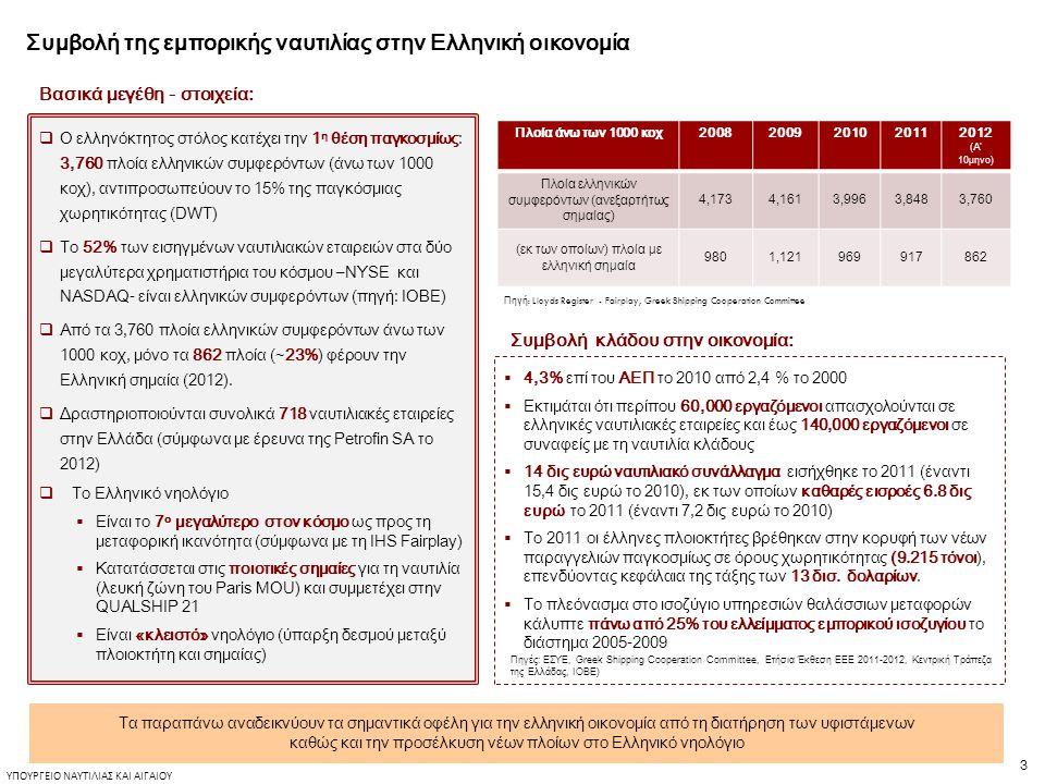 3 ΥΠΟΥΡΓΕΙΟ ΝΑΥΤΙΛΙΑΣ ΚΑΙ ΑΙΓΑΙΟΥ Συμβολή της εμπορικής ναυτιλίας στην Ελληνική οικονομία  Ο ελληνόκτητος στόλος κατέχει την 1 η θέση παγκοσμίως: 3,760 πλοία ελληνικών συμφερόντων (άνω των 1000 κοχ), αντιπροσωπεύουν το 15% της παγκόσμιας χωρητικότητας (DWT)  Το 52% των εισηγμένων ναυτιλιακών εταιρειών στα δύο μεγαλύτερα χρηματιστήρια του κόσμου –NYSE και NASDAQ- είναι ελληνικών συμφερόντων (πηγή: ΙΟΒΕ)  Από τα 3,760 πλοία ελληνικών συμφερόντων άνω των 1000 κοχ, μόνο τα 862 πλοία (~23%) φέρουν την Ελληνική σημαία (2012).