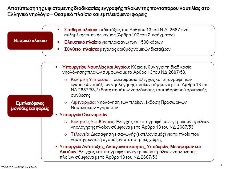 4 ΥΠΟΥΡΓΕΙΟ ΝΑΥΤΙΛΙΑΣ ΚΑΙ ΑΙΓΑΙΟΥ Αποτύπωση της υφιστάμενης διαδικασίας εγγραφής πλοίων της ποντοπόρου ναυτιλίας στο Ελληνικό νηολόγιο – Θεσμικό πλαίσιο και εμπλεκόμενοι φορείς Θεσμικό πλαίσιο  Σταθερό πλαίσιο: οι διατάξεις του Άρθρου 13 του Ν.Δ.