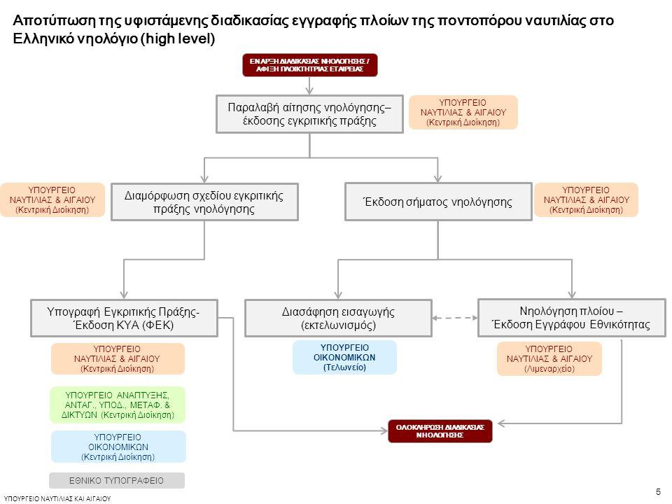 5 ΥΠΟΥΡΓΕΙΟ ΝΑΥΤΙΛΙΑΣ ΚΑΙ ΑΙΓΑΙΟΥ ΕΝΑΡΞΗ ΔΙΑΔΙΚΑΣΙΑΣ ΝΗΟΛΟΓΗΣΗΣ / ΑΦΙΞΗ ΠΛΟΙΚΤΗΤΡΙΑΣ ΕΤΑΙΡΕΙΑΣ Αποτύπωση της υφιστάμενης διαδικασίας εγγραφής πλοίων της ποντοπόρου ναυτιλίας στο Ελληνικό νηολόγιο (high level) Παραλαβή αίτησης νηολόγησης– έκδοσης εγκριτικής πράξης Έκδοση σήματος νηολόγησης Διαμόρφωση σχεδίου εγκριτικής πράξης νηολόγησης Υπογραφή Εγκριτικής Πράξης- Έκδοση ΚΥΑ (ΦΕΚ) Διασάφηση εισαγωγής (εκτελωνισμός) Νηολόγηση πλοίου – Έκδοση Εγγράφου Εθνικότητας ΥΠΟΥΡΓΕΙΟ ΝΑΥΤΙΛΙΑΣ & ΑΙΓΑΙΟΥ (Κεντρική Διοίκηση) ΥΠΟΥΡΓΕΙΟ ΝΑΥΤΙΛΙΑΣ & ΑΙΓΑΙΟΥ (Λιμεναρχείο) ΥΠΟΥΡΓΕΙΟ ΟΙΚΟΝΟΜΙΚΩΝ (Τελωνείο) ΥΠΟΥΡΓΕΙΟ ΟΙΚΟΝΟΜΙΚΩΝ (Κεντρική Διοίκηση) ΥΠΟΥΡΓΕΙΟ ΝΑΥΤΙΛΙΑΣ & ΑΙΓΑΙΟΥ (Κεντρική Διοίκηση) ΥΠΟΥΡΓΕΙΟ ΑΝΑΠΤΥΞΗΣ, ΑΝΤΑΓ., ΥΠΟΔ., ΜΕΤΑΦ.