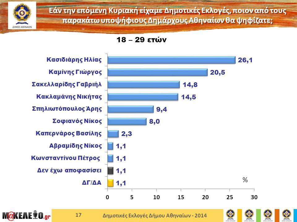 Δημοτικές Εκλογές Δήμου Αθηναίων - 2014 17 18 – 29 ετών Εάν την επόμενη Κυριακή είχαμε Δημοτικές Εκλογές, ποιον από τους παρακάτω υποψήφιους Δημάρχους Αθηναίων θα ψηφίζατε; %