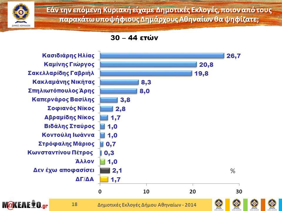 Δημοτικές Εκλογές Δήμου Αθηναίων - 2014 18 30 – 44 ετών Εάν την επόμενη Κυριακή είχαμε Δημοτικές Εκλογές, ποιον από τους παρακάτω υποψήφιους Δημάρχους Αθηναίων θα ψηφίζατε; %