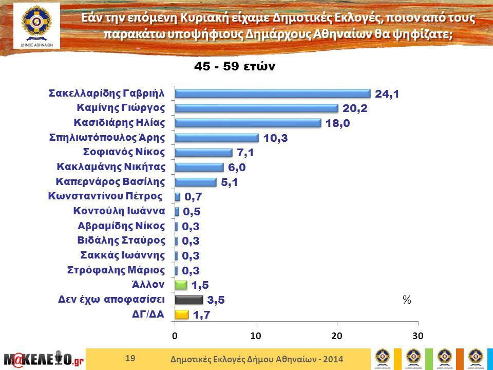 Δημοτικές Εκλογές Δήμου Αθηναίων - 2014 19 45 - 59 ετών Εάν την επόμενη Κυριακή είχαμε Δημοτικές Εκλογές, ποιον από τους παρακάτω υποψήφιους Δημάρχους Αθηναίων θα ψηφίζατε; %