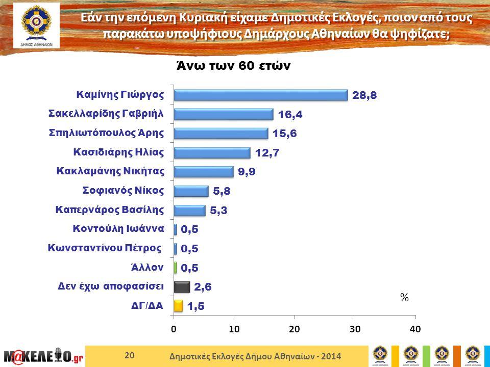 Δημοτικές Εκλογές Δήμου Αθηναίων - 2014 20 Άνω των 60 ετών Εάν την επόμενη Κυριακή είχαμε Δημοτικές Εκλογές, ποιον από τους παρακάτω υποψήφιους Δημάρχους Αθηναίων θα ψηφίζατε; %