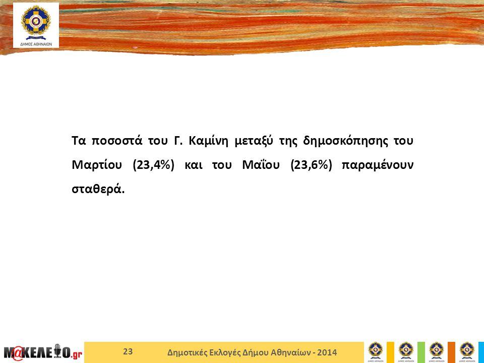 Δημοτικές Εκλογές Δήμου Αθηναίων - 2014 Τα ποσοστά του Γ.
