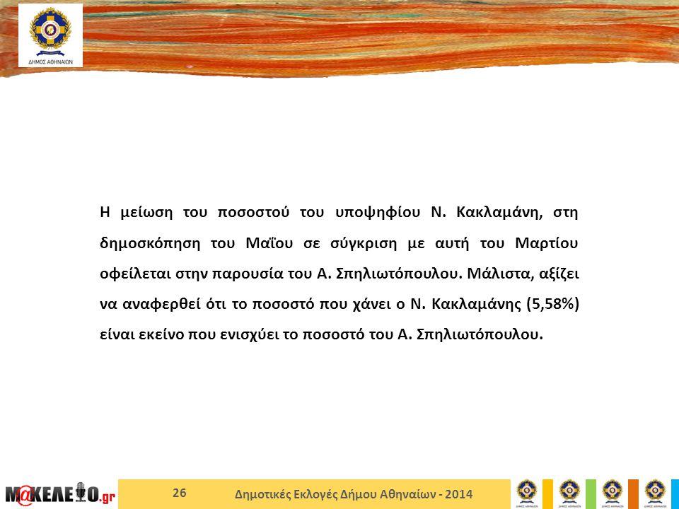 Δημοτικές Εκλογές Δήμου Αθηναίων - 2014 Η μείωση του ποσοστού του υποψηφίου Ν.