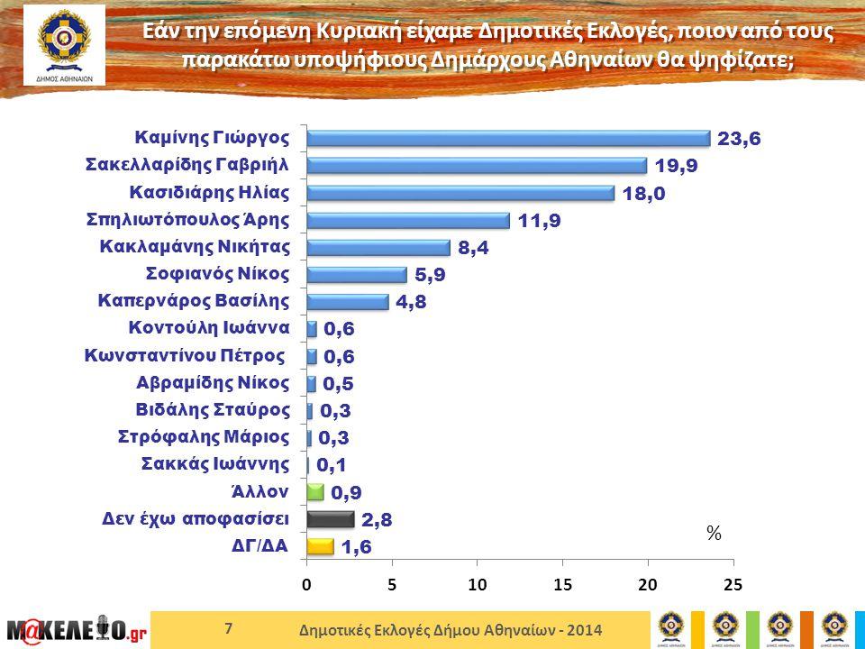 Δημοτικές Εκλογές Δήμου Αθηναίων - 2014 7 Εάν την επόμενη Κυριακή είχαμε Δημοτικές Εκλογές, ποιον από τους παρακάτω υποψήφιους Δημάρχους Αθηναίων θα ψηφίζατε; %