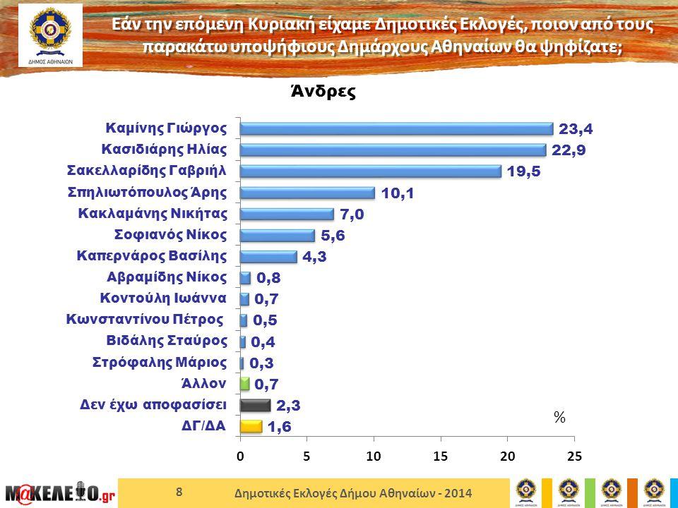 Δημοτικές Εκλογές Δήμου Αθηναίων - 2014 8 Άνδρες Εάν την επόμενη Κυριακή είχαμε Δημοτικές Εκλογές, ποιον από τους παρακάτω υποψήφιους Δημάρχους Αθηναίων θα ψηφίζατε; %