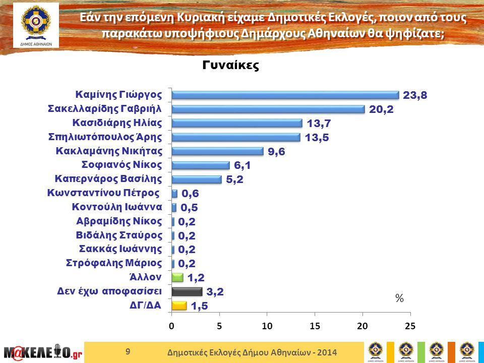 Δημοτικές Εκλογές Δήμου Αθηναίων - 2014 9 Γυναίκες Εάν την επόμενη Κυριακή είχαμε Δημοτικές Εκλογές, ποιον από τους παρακάτω υποψήφιους Δημάρχους Αθηναίων θα ψηφίζατε; %