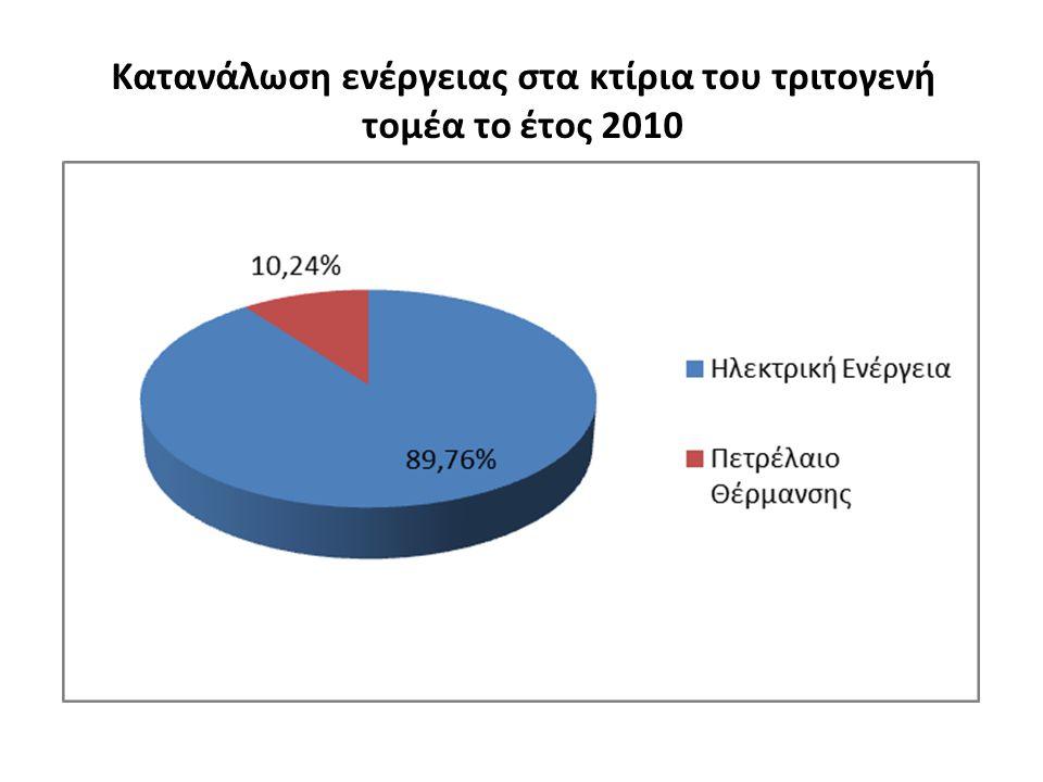 Κατανάλωση ενέργειας στα κτίρια του τριτογενή τομέα το έτος 2010