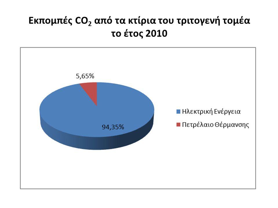 Εκπομπές CO 2 από τα κτίρια του τριτογενή τομέα το έτος 2010
