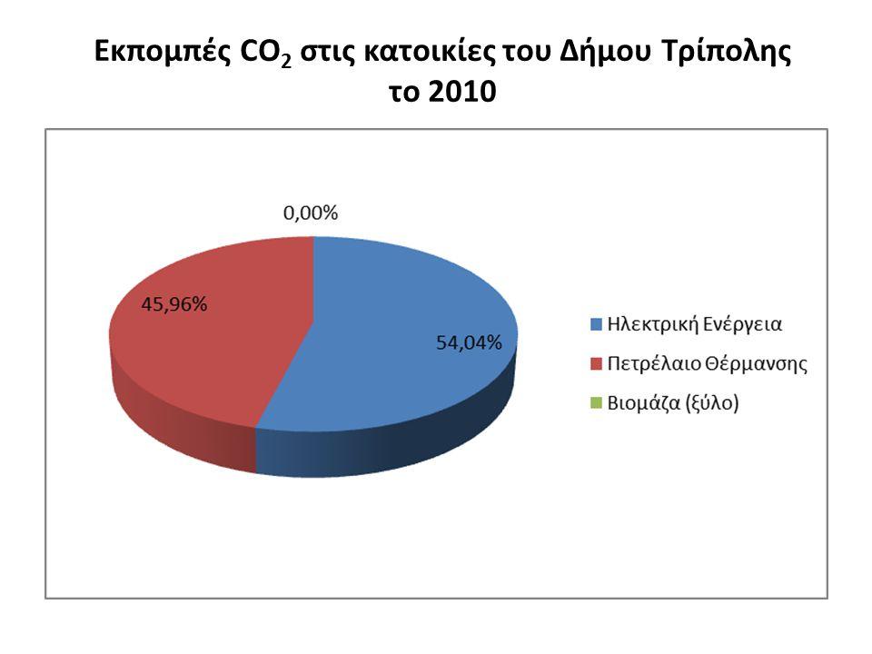 Εκπομπές CO 2 στις κατοικίες του Δήμου Τρίπολης το 2010