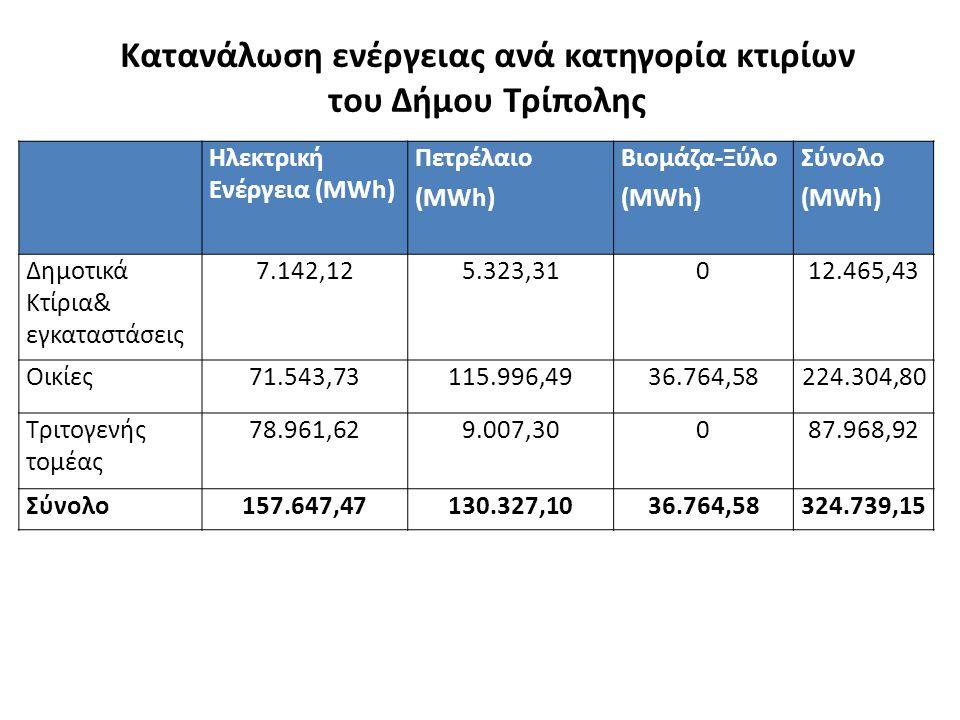 Κατανάλωση ενέργειας ανά κατηγορία κτιρίων του Δήμου Τρίπολης Ηλεκτρική Ενέργεια (MWh) Πετρέλαιο (MWh) Βιομάζα-Ξύλο (MWh) Σύνολο (MWh) Δημοτικά Κτίρια& εγκαταστάσεις 7.142,125.323,31012.465,43 Οικίες71.543,73115.996,4936.764,58224.304,80 Τριτογενής τομέας 78.961,629.007,30087.968,92 Σύνολο157.647,47130.327,1036.764,58324.739,15
