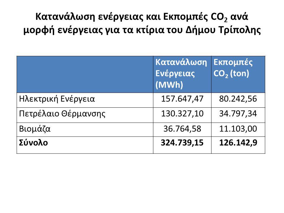 Κατανάλωση ενέργειας και Εκπομπές CO 2 ανά μορφή ενέργειας για τα κτίρια του Δήμου Τρίπολης Κατανάλωση Ενέργειας (MWh) Εκπομπές CO 2 (ton) Ηλεκτρική Ενέργεια157.647,4780.242,56 Πετρέλαιο Θέρμανσης130.327,1034.797,34 Βιομάζα36.764,5811.103,00 Σύνολο324.739,15126.142,9