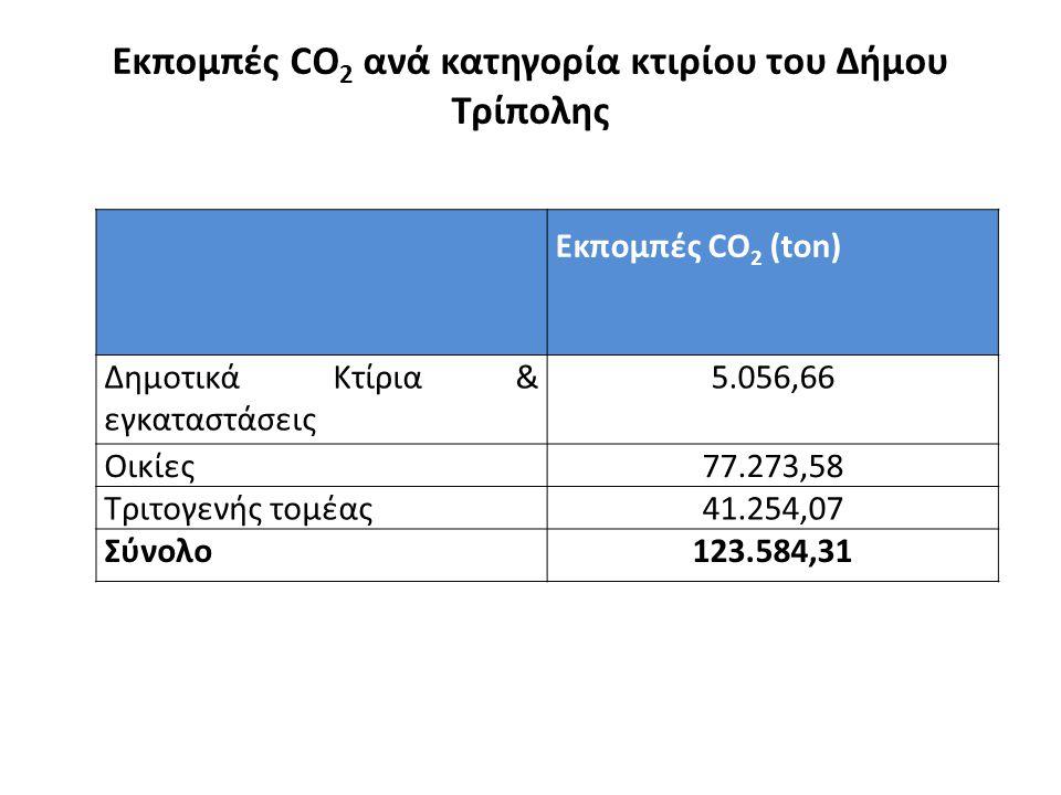 Εκπομπές CO 2 ανά κατηγορία κτιρίου του Δήμου Τρίπολης Εκπομπές CO 2 (ton) Δημοτικά Κτίρια & εγκαταστάσεις 5.056,66 Οικίες77.273,58 Τριτογενής τομέας41.254,07 Σύνολο123.584,31