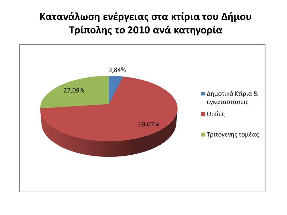 Κατανάλωση ενέργειας στα κτίρια του Δήμου Τρίπολης το 2010 ανά κατηγορία