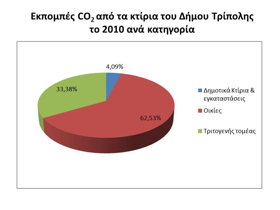 Εκπομπές CO 2 από τα κτίρια του Δήμου Τρίπολης το 2010 ανά κατηγορία