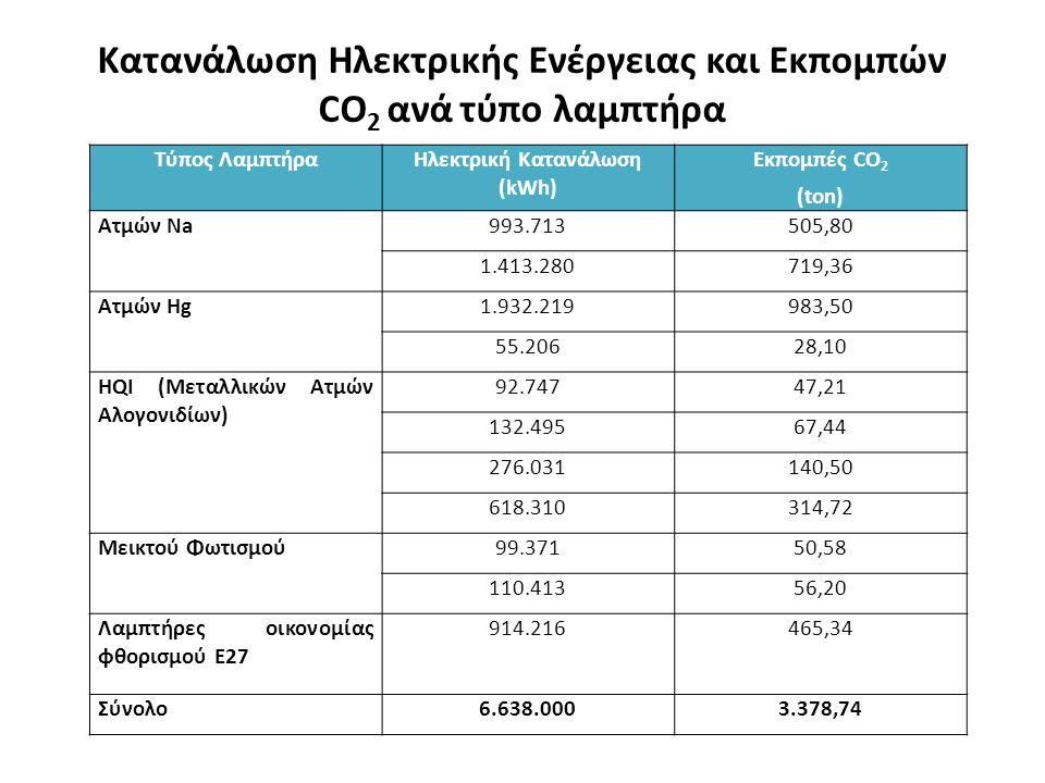 Κατανάλωση Ηλεκτρικής Ενέργειας και Εκπομπών CO 2 ανά τύπο λαμπτήρα Τύπος ΛαμπτήραΗλεκτρική Κατανάλωση (kWh) Εκπομπές CO 2 (ton) Ατμών Na993.713505,80 1.413.280719,36 Ατμών Hg1.932.219983,50 55.20628,10 HQI (Μεταλλικών Ατμών Αλογονιδίων) 92.74747,21 132.49567,44 276.031140,50 618.310314,72 Μεικτού Φωτισμού99.37150,58 110.41356,20 Λαμπτήρες οικονομίας φθορισμού Ε27 914.216465,34 Σύνολο6.638.0003.378,74