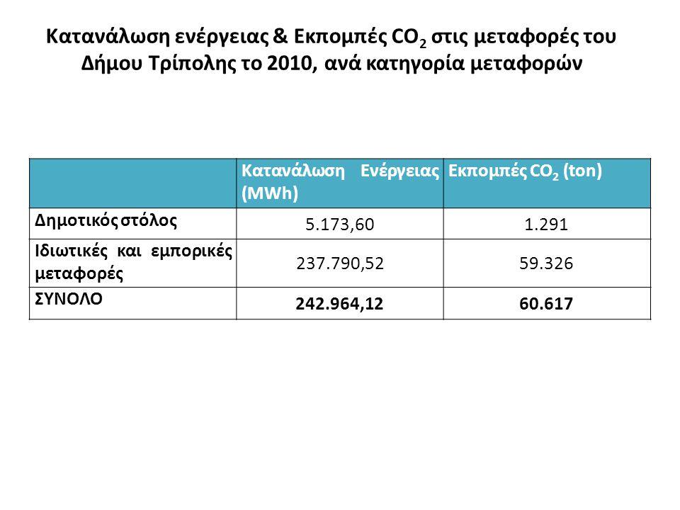 Κατανάλωση ενέργειας & Εκπομπές CO 2 στις μεταφορές του Δήμου Τρίπολης το 2010, ανά κατηγορία μεταφορών Κατανάλωση Ενέργειας (MWh) Εκπομπές CO 2 (ton) Δημοτικός στόλος 5.173,601.291 Ιδιωτικές και εμπορικές μεταφορές 237.790,5259.326 ΣΥΝΟΛΟ 242.964,1260.617