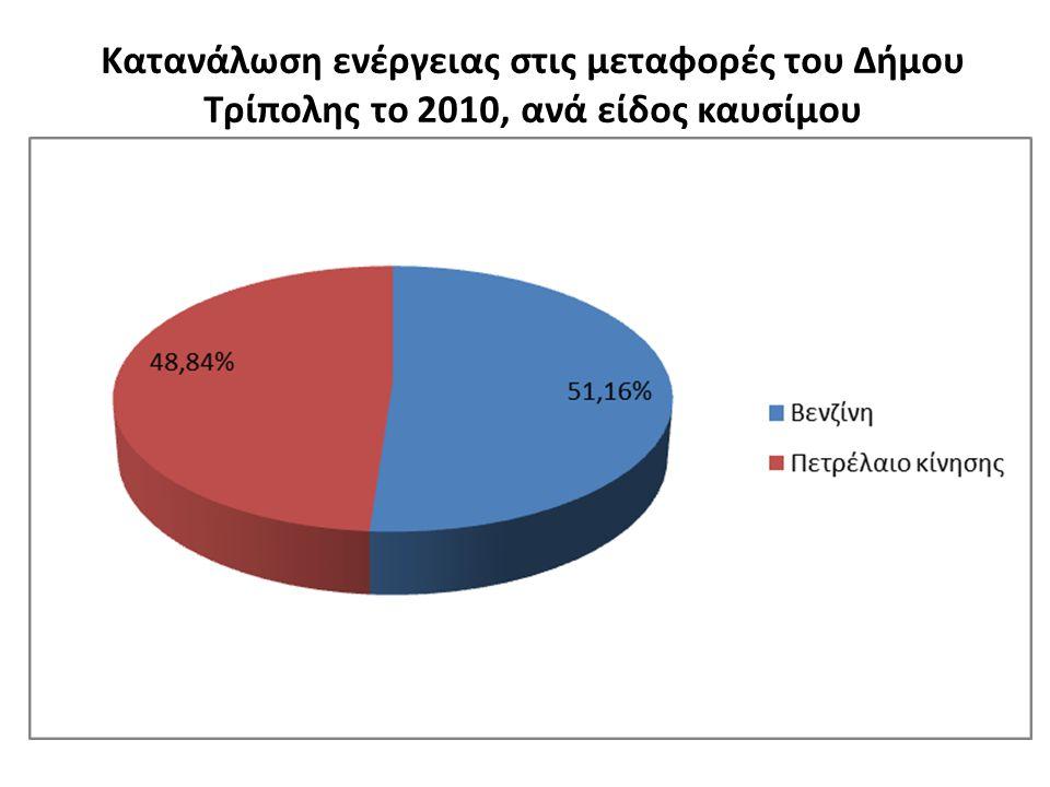 Κατανάλωση ενέργειας στις μεταφορές του Δήμου Τρίπολης το 2010, ανά είδος καυσίμου