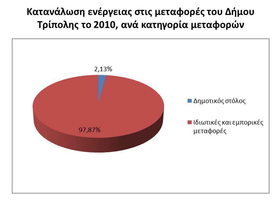 Κατανάλωση ενέργειας στις μεταφορές του Δήμου Τρίπολης το 2010, ανά κατηγορία μεταφορών
