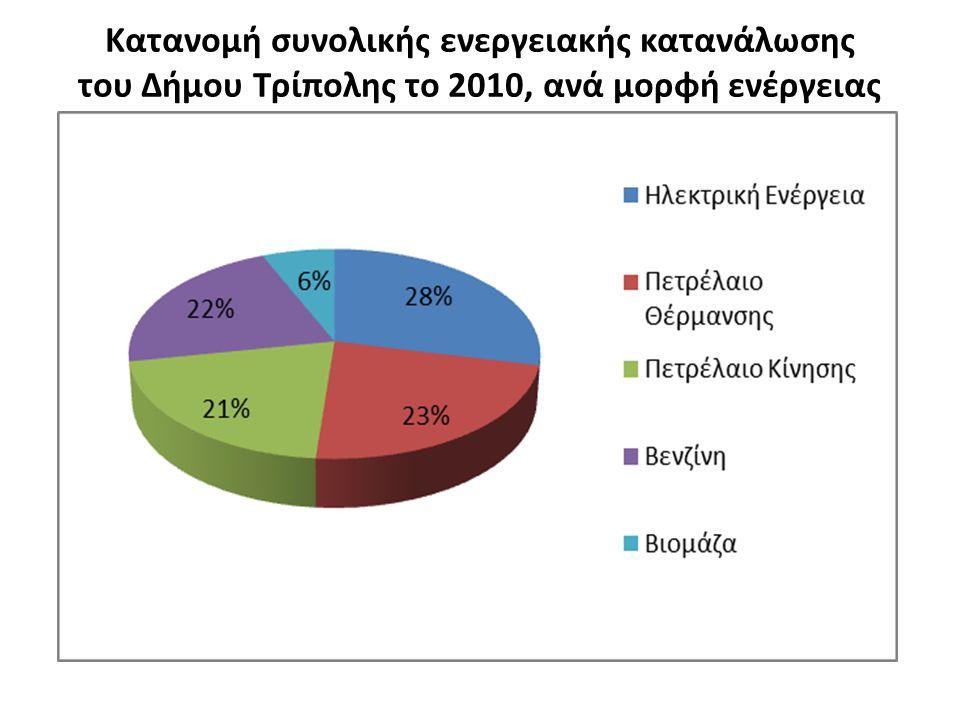 Κατανομή συνολικής ενεργειακής κατανάλωσης του Δήμου Τρίπολης το 2010, ανά μορφή ενέργειας