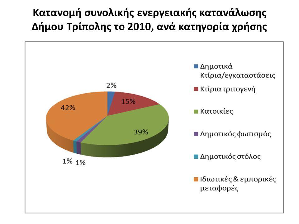 Κατανομή συνολικής ενεργειακής κατανάλωσης Δήμου Τρίπολης το 2010, ανά κατηγορία χρήσης
