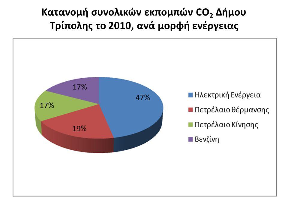 Κατανομή συνολικών εκπομπών CO 2 Δήμου Τρίπολης το 2010, ανά μορφή ενέργειας