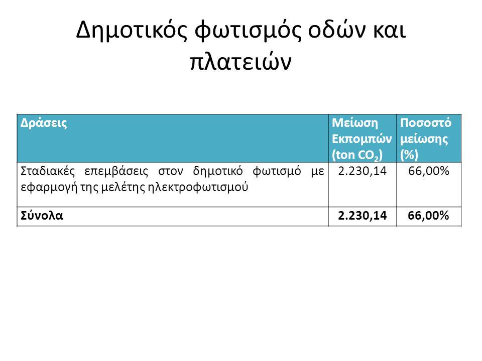 Δημοτικός φωτισμός οδών και πλατειών ΔράσειςΜείωση Εκπομπών (ton CO 2 ) Ποσοστό μείωσης (%) Σταδιακές επεμβάσεις στον δημοτικό φωτισμό με εφαρμογή της μελέτης ηλεκτροφωτισμού 2.230,1466,00% Σύνολα2.230,1466,00%