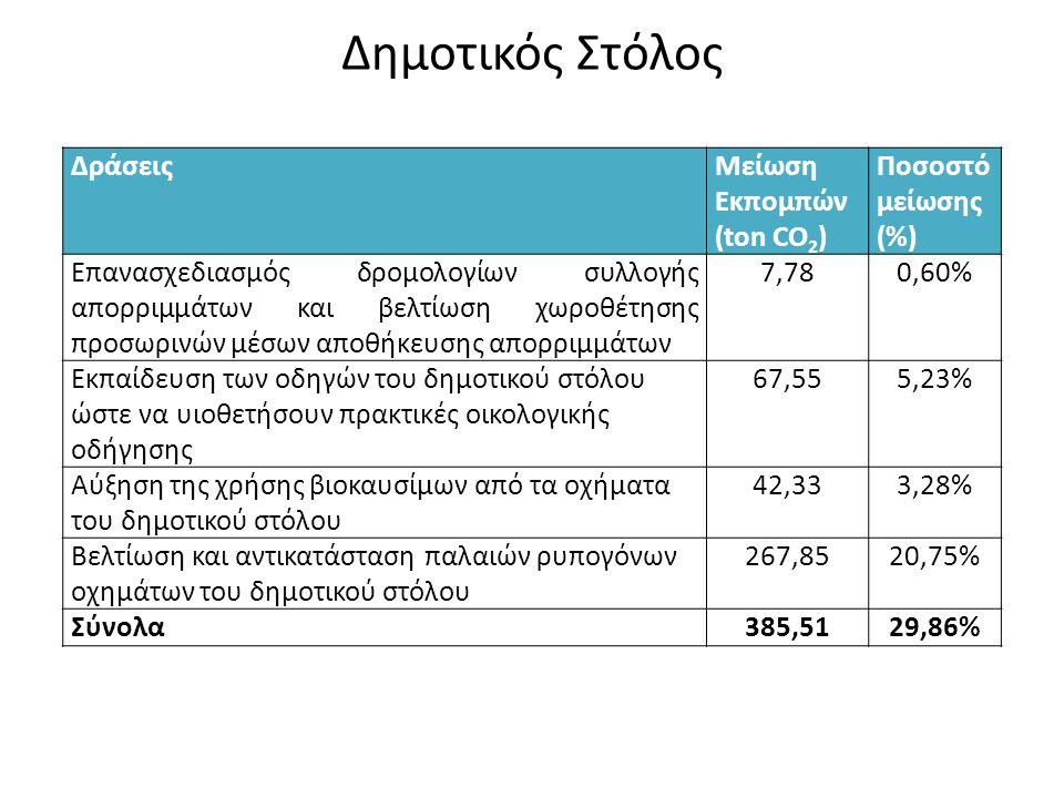 Δημοτικός Στόλος ΔράσειςΜείωση Εκπομπών (ton CO 2 ) Ποσοστό μείωσης (%) Επανασχεδιασμός δρομολογίων συλλογής απορριμμάτων και βελτίωση χωροθέτησης προσωρινών μέσων αποθήκευσης απορριμμάτων 7,780,60% Εκπαίδευση των οδηγών του δημοτικού στόλου ώστε να υιοθετήσουν πρακτικές οικολογικής οδήγησης 67,555,23% Αύξηση της χρήσης βιοκαυσίμων από τα οχήματα του δημοτικού στόλου 42,333,28% Βελτίωση και αντικατάσταση παλαιών ρυπογόνων οχημάτων του δημοτικού στόλου 267,8520,75% Σύνολα385,5129,86%