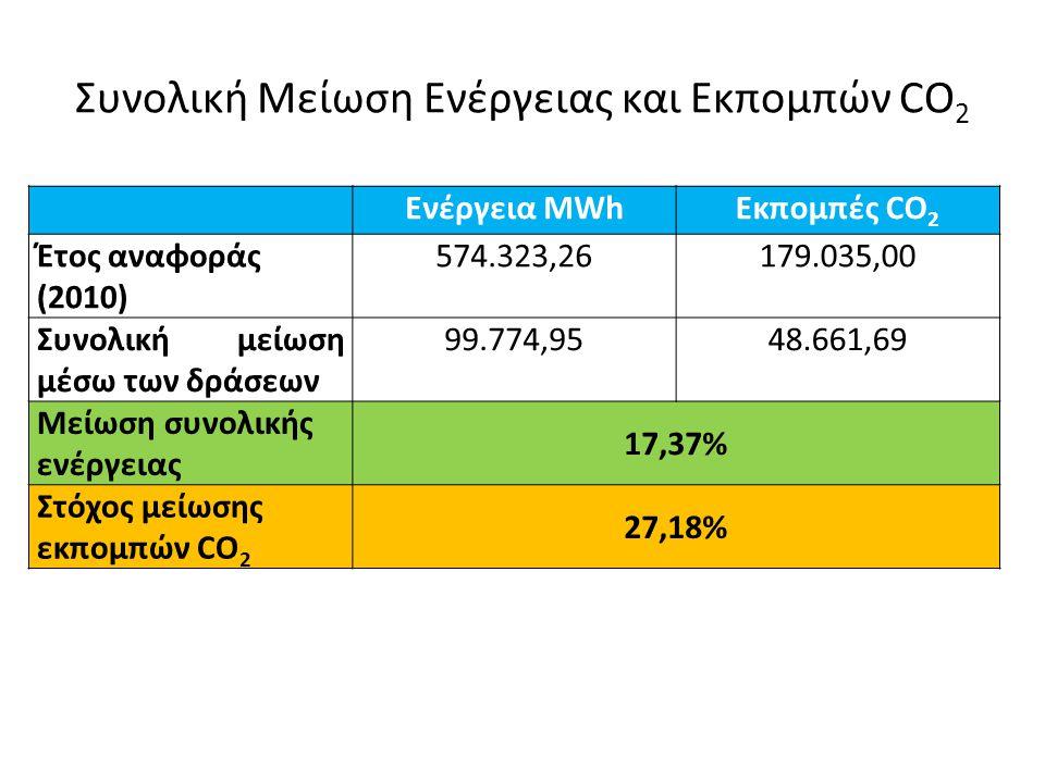 Συνολική Μείωση Ενέργειας και Εκπομπών CO 2 Ενέργεια MWhΕκπομπές CO 2 Έτος αναφοράς (2010) 574.323,26179.035,00 Συνολική μείωση μέσω των δράσεων 99.774,9548.661,69 Μείωση συνολικής ενέργειας 17,37% Στόχος μείωσης εκπομπών CO 2 27,18%