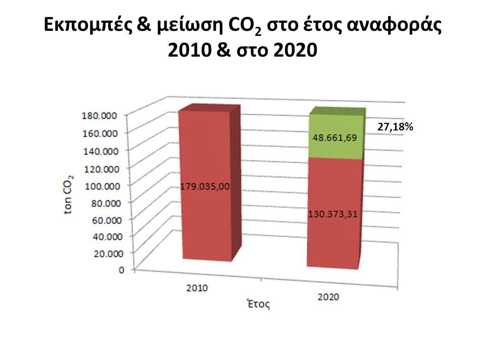 Εκπομπές & μείωση CO 2 στο έτος αναφοράς 2010 & στο 2020 27,18%